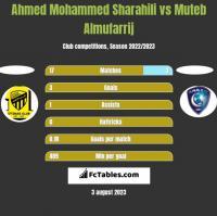 Ahmed Mohammed Sharahili vs Muteb Almufarrij h2h player stats
