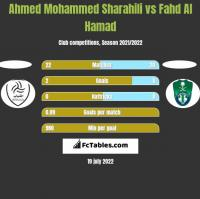 Ahmed Mohammed Sharahili vs Fahd Al Hamad h2h player stats