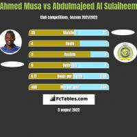 Ahmed Musa vs Abdulmajeed Al Sulaiheem h2h player stats