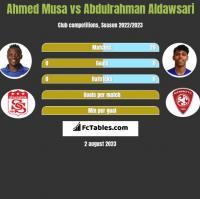 Ahmed Musa vs Abdulrahman Aldawsari h2h player stats