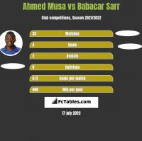 Ahmed Musa vs Babacar Sarr h2h player stats