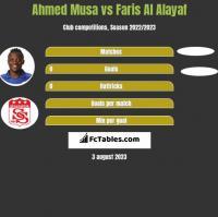 Ahmed Musa vs Faris Al Alayaf h2h player stats