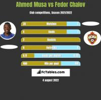 Ahmed Musa vs Fedor Chalov h2h player stats