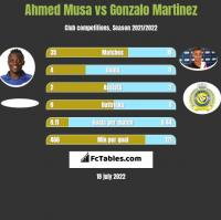 Ahmed Musa vs Gonzalo Martinez h2h player stats