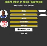 Ahmed Musa vs Milad Fakhreddini h2h player stats