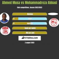 Ahmed Musa vs Mohammadreza Abbasi h2h player stats