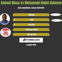 Ahmed Musa vs Mohannad Abdul-Raheem h2h player stats