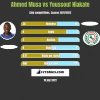 Ahmed Musa vs Youssouf Niakate h2h player stats