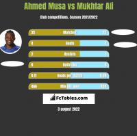 Ahmed Musa vs Mukhtar Ali h2h player stats