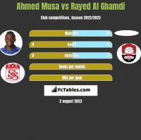 Ahmed Musa vs Rayed Al Ghamdi h2h player stats