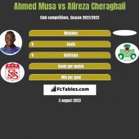 Ahmed Musa vs Alireza Cheraghali h2h player stats