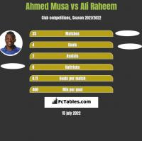 Ahmed Musa vs Ali Raheem h2h player stats