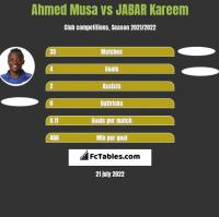 Ahmed Musa vs JABAR Kareem h2h player stats