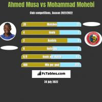 Ahmed Musa vs Mohammad Mohebi h2h player stats