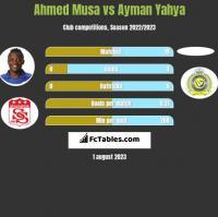Ahmed Musa vs Ayman Yahya h2h player stats