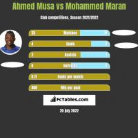Ahmed Musa vs Mohammed Maran h2h player stats