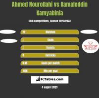 Ahmed Nourollahi vs Kamaleddin Kamyabinia h2h player stats