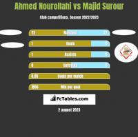Ahmed Nourollahi vs Majid Surour h2h player stats