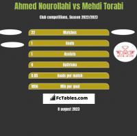 Ahmed Nourollahi vs Mehdi Torabi h2h player stats