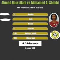 Ahmed Nourollahi vs Mohamed Al Shehhi h2h player stats