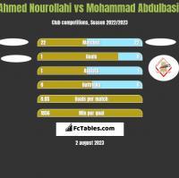 Ahmed Nourollahi vs Mohammad Abdulbasit h2h player stats