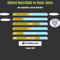 Ahmed Nourollahi vs Omar Juma h2h player stats