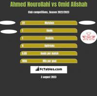 Ahmed Nourollahi vs Omid Alishah h2h player stats
