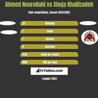 Ahmed Nourollahi vs Shoja Khalilzadeh h2h player stats