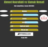 Ahmed Nourollahi vs Siamak Nemati h2h player stats