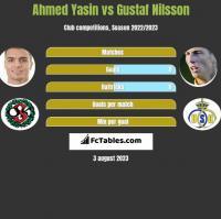Ahmed Yasin vs Gustaf Nilsson h2h player stats