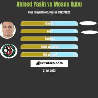 Ahmed Yasin vs Moses Ogbu h2h player stats