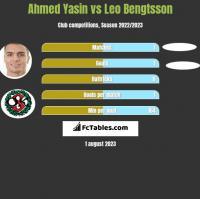 Ahmed Yasin vs Leo Bengtsson h2h player stats
