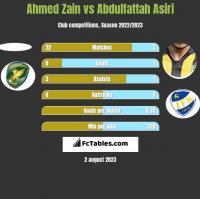 Ahmed Zain vs Abdulfattah Asiri h2h player stats