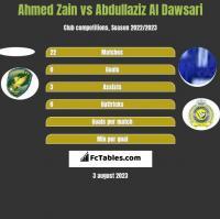 Ahmed Zain vs Abdullaziz Al Dawsari h2h player stats