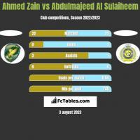 Ahmed Zain vs Abdulmajeed Al Sulaiheem h2h player stats