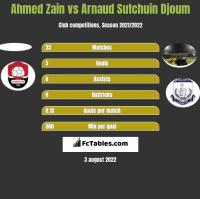 Ahmed Zain vs Arnaud Sutchuin Djoum h2h player stats