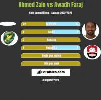 Ahmed Zain vs Awadh Faraj h2h player stats