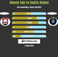 Ahmed Zain vs Cedric Amissi h2h player stats