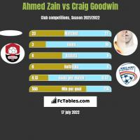 Ahmed Zain vs Craig Goodwin h2h player stats