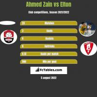 Ahmed Zain vs Elton h2h player stats