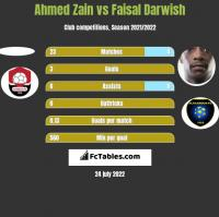 Ahmed Zain vs Faisal Darwish h2h player stats
