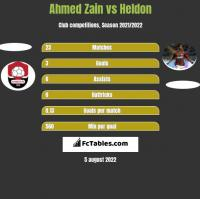 Ahmed Zain vs Heldon h2h player stats