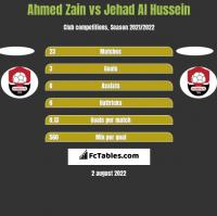 Ahmed Zain vs Jehad Al Hussein h2h player stats