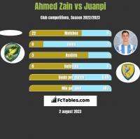 Ahmed Zain vs Juanpi h2h player stats