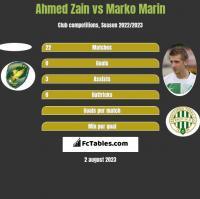 Ahmed Zain vs Marko Marin h2h player stats