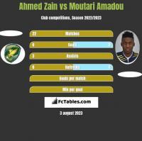 Ahmed Zain vs Moutari Amadou h2h player stats