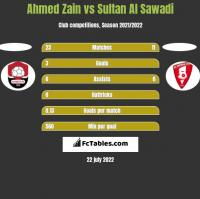 Ahmed Zain vs Sultan Al Sawadi h2h player stats