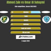 Ahmed Zain vs Omar Al Suhaymi h2h player stats