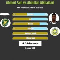 Ahmed Zain vs Abdullah Alkhaibari h2h player stats
