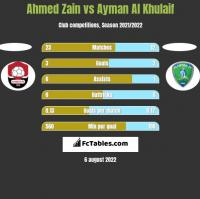 Ahmed Zain vs Ayman Al Khulaif h2h player stats